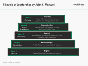 leadership levels john c. maxwell