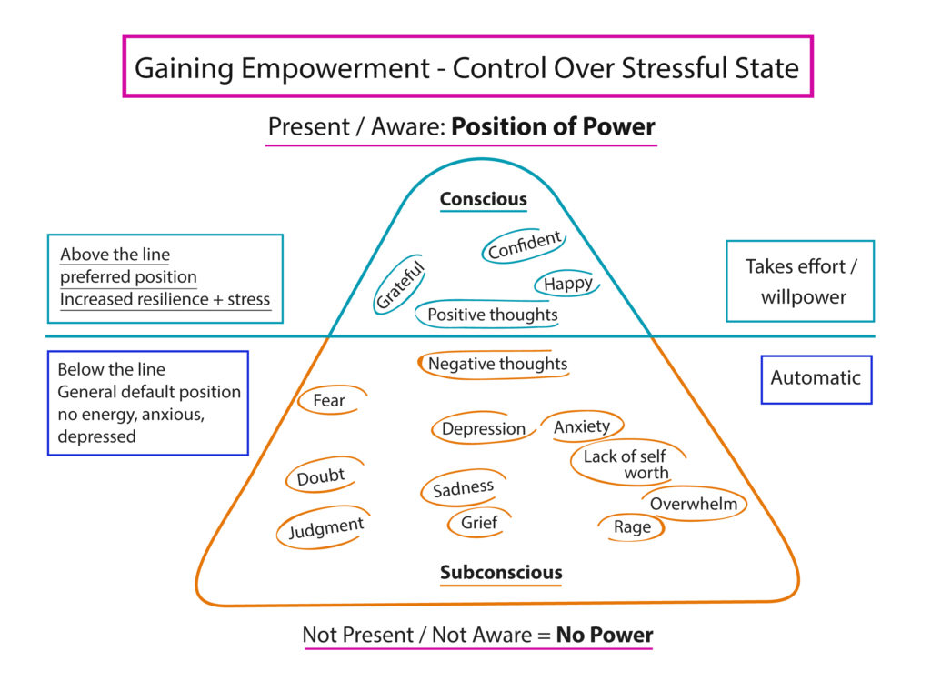 Gaining Empowerment - How to Be Successful in Life